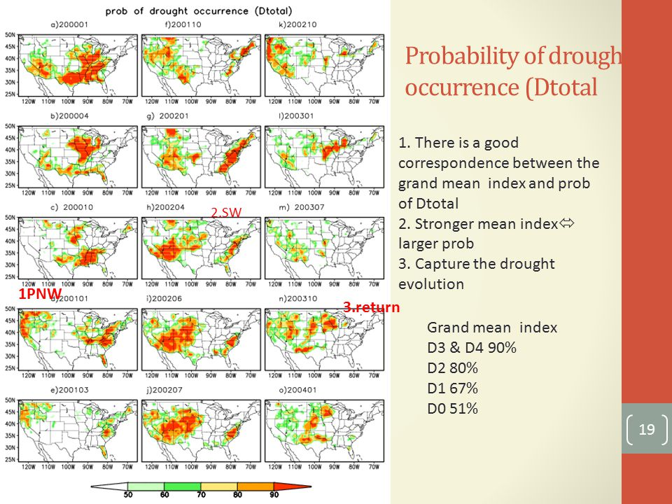 Probability of drought occurrence (Dtotal 19 retur n 1.