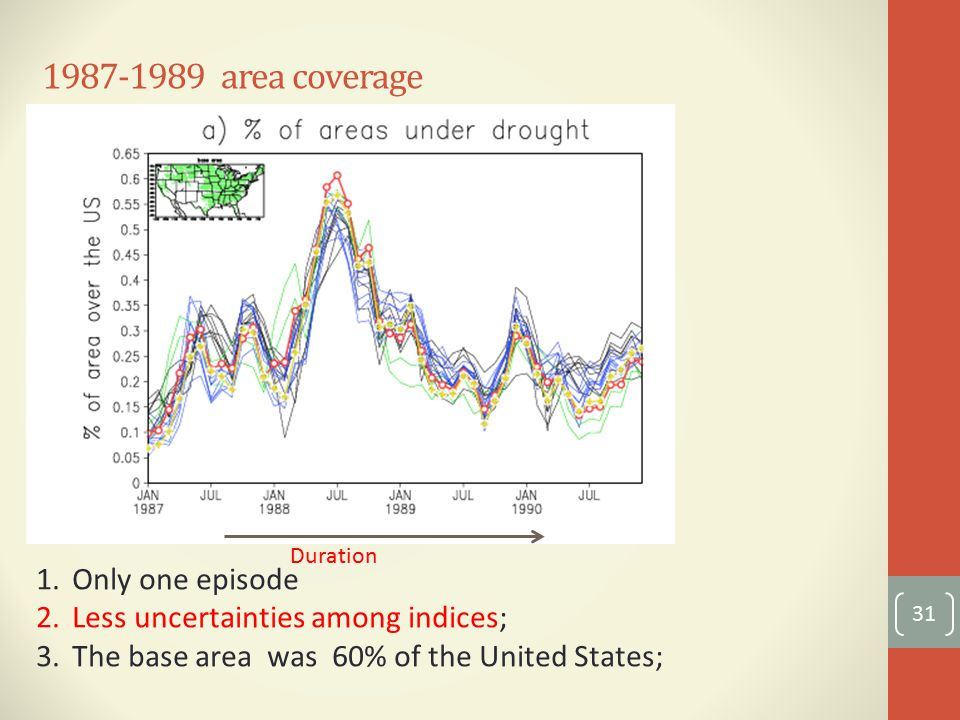 area coverage 31 1.Only one episode 2.Less uncertainties among indices; 3.The base area was 60% of the United States; Duration