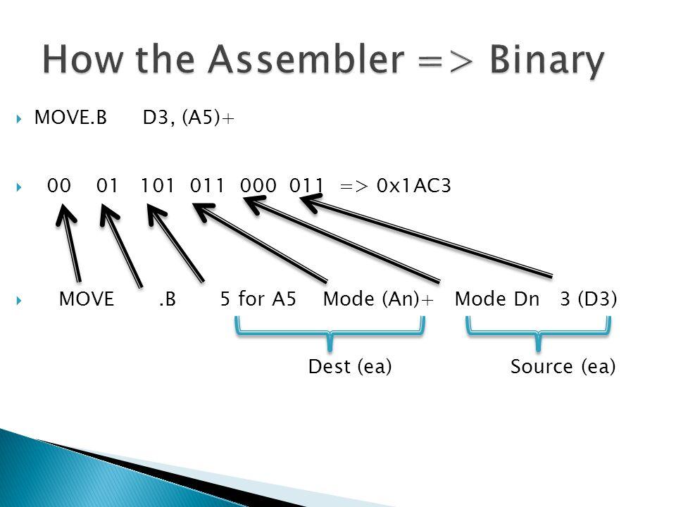  MOVE.BD3, (A5)+  00 01 101 011 000 011 => 0x1AC3  MOVE.B 5 for A5 Mode (An)+ Mode Dn 3 (D3) Dest (ea) Source (ea)