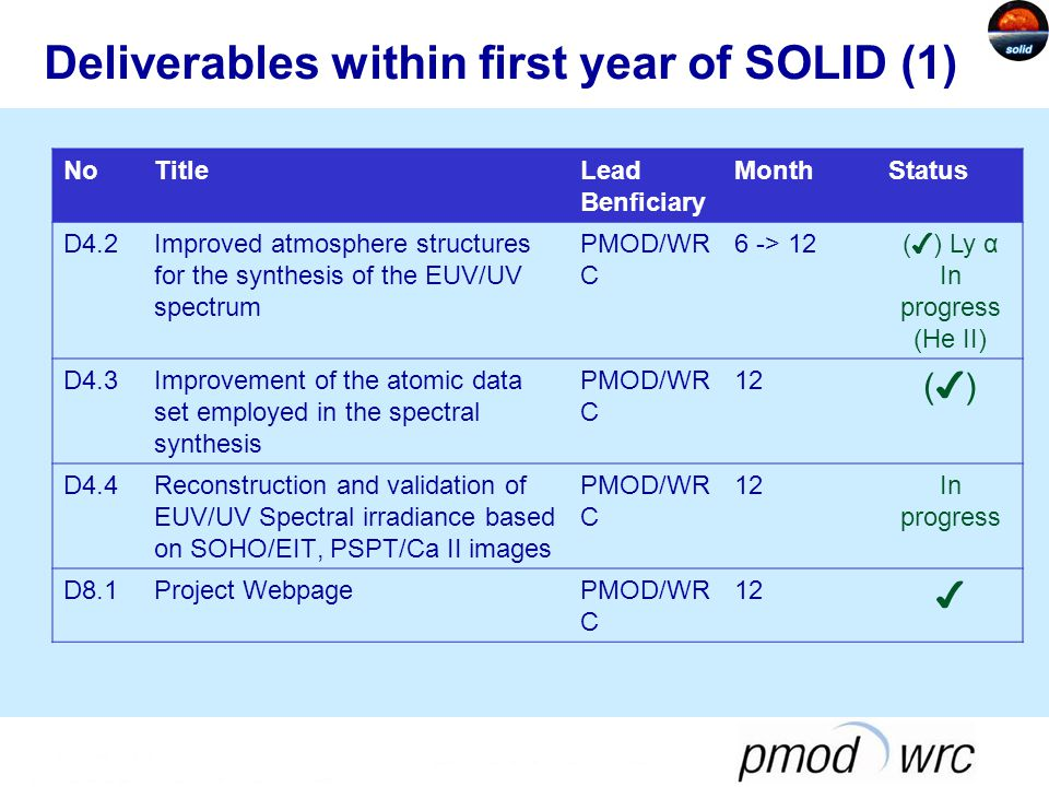 Deliverables within first year of SOLID (1) NoTitleLead Benficiary MonthStatus D4.2Improved atmosphere structures for the synthesis of the EUV/UV spectrum PMOD/WR C 6 -> 12 ( ✔ ) Ly α In progress (He II) D4.3Improvement of the atomic data set employed in the spectral synthesis PMOD/WR C 12 (✔)(✔) D4.4Reconstruction and validation of EUV/UV Spectral irradiance based on SOHO/EIT, PSPT/Ca II images PMOD/WR C 12In progress D8.1Project WebpagePMOD/WR C 12 ✔