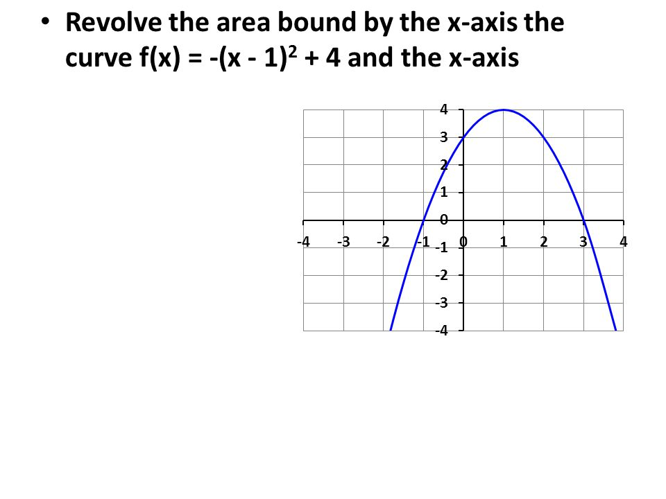 Revolve the area bound by the x-axis the curve f(x) = -(x - 1) 2 + 4 and the x-axis