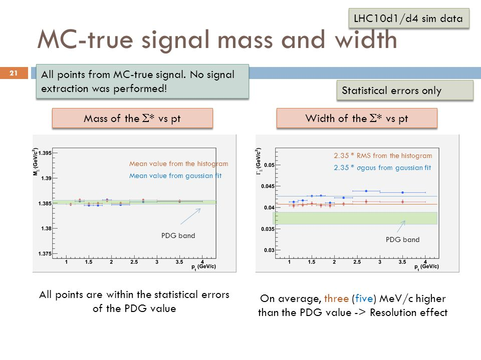 MC-true signal mass and width Statistical errors only 21 All points are within the statistical errors of the PDG value Mass of the  * vs pt Width of the  * vs pt Mean value from the histogram Mean value from gaussian fit PDG band 2.35 * RMS from the histogram 2.35 *  gaus from gaussian fit On average, three (five) MeV/c higher than the PDG value -> Resolution effect LHC10d1/d4 sim data All points from MC-true signal.