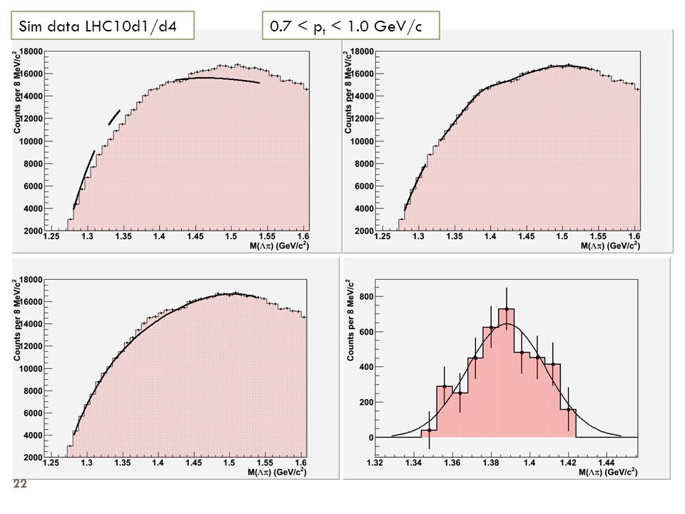 0.7 < p t < 1.0 GeV/cSim data LHC10d1/d4 22