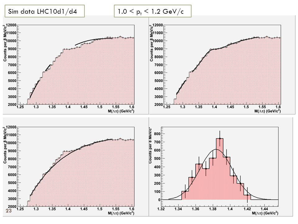 1.0 < p t < 1.2 GeV/cSim data LHC10d1/d4 23