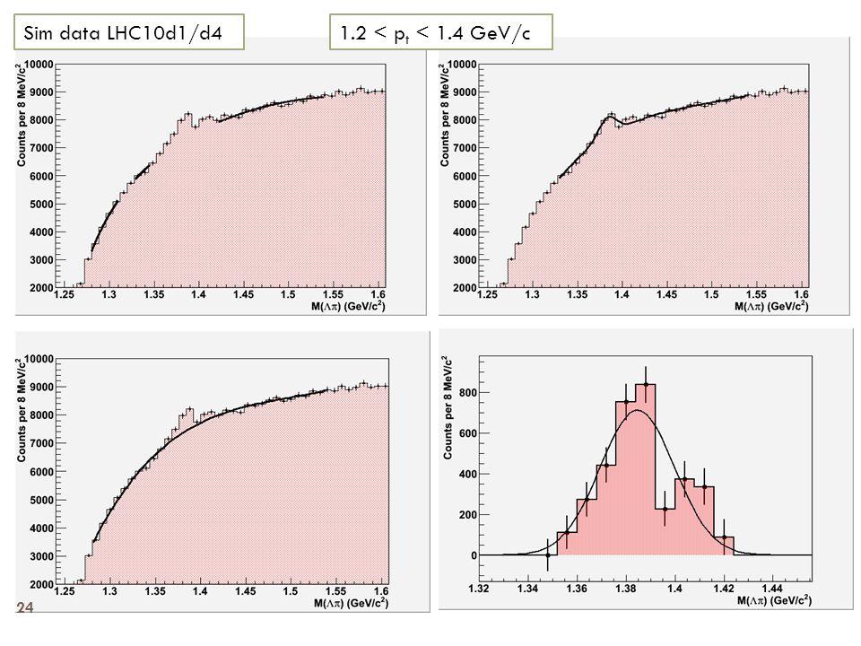 1.2 < p t < 1.4 GeV/cSim data LHC10d1/d4 24