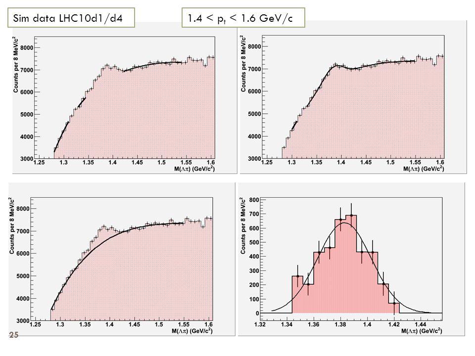 1.4 < p t < 1.6 GeV/cSim data LHC10d1/d4 25