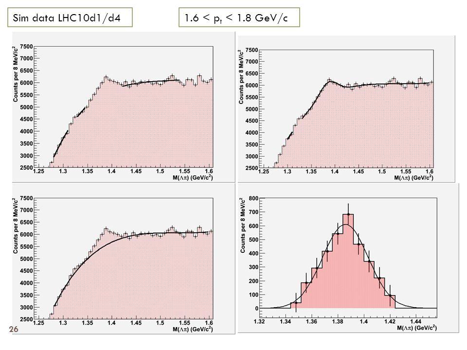 1.6 < p t < 1.8 GeV/cSim data LHC10d1/d4 26