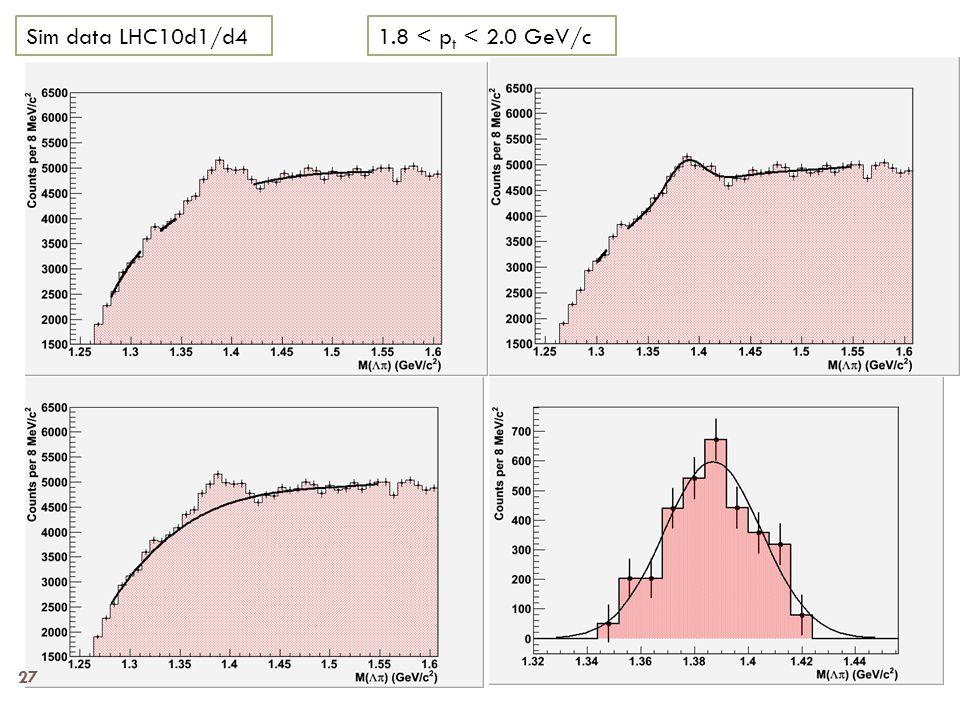 1.8 < p t < 2.0 GeV/cSim data LHC10d1/d4 27