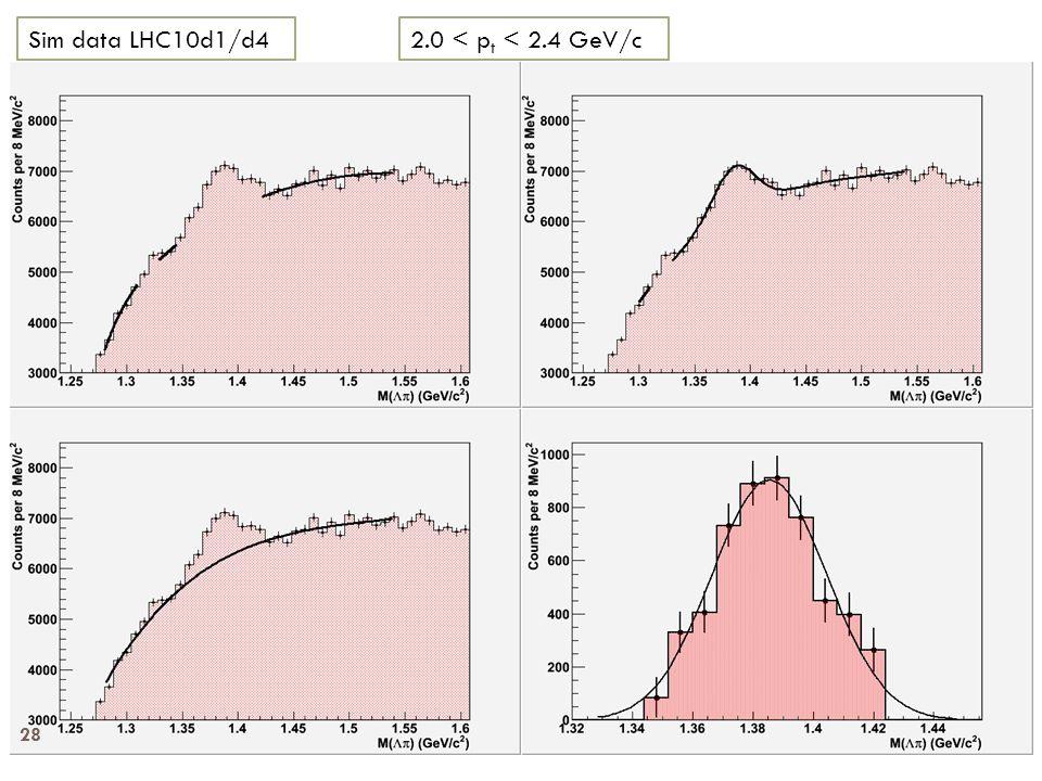 2.0 < p t < 2.4 GeV/cSim data LHC10d1/d4 28