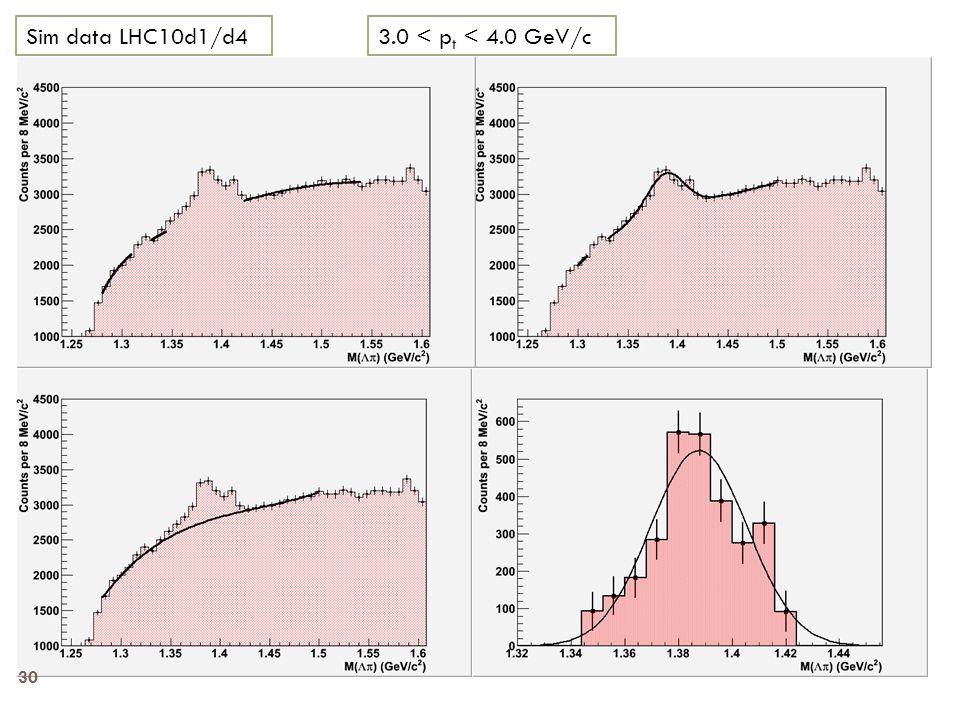 3.0 < p t < 4.0 GeV/cSim data LHC10d1/d4 30
