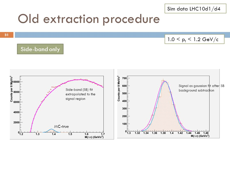Old extraction procedure 31 1.0 < p t < 1.2 GeV/c Side-band only MC-true Signal as gaussian fit after SB background subtraction Side-band (SB) fit extrapolated to the signal region Sim data LHC10d1/d4