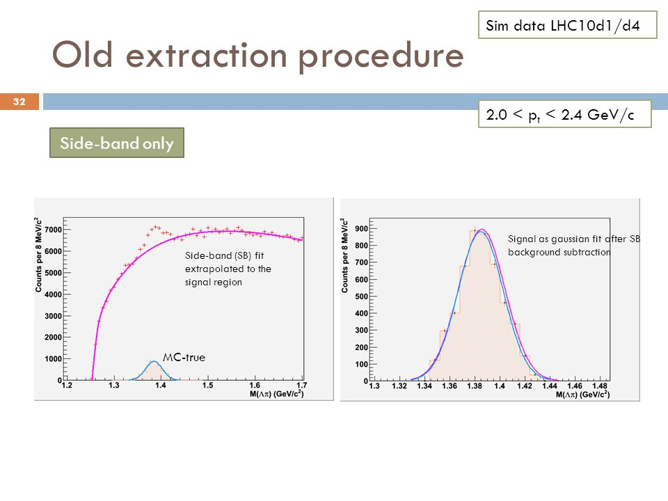 Old extraction procedure 32 2.0 < p t < 2.4 GeV/c Side-band only Signal as gaussian fit after SB background subtraction MC-true Side-band (SB) fit extrapolated to the signal region Sim data LHC10d1/d4