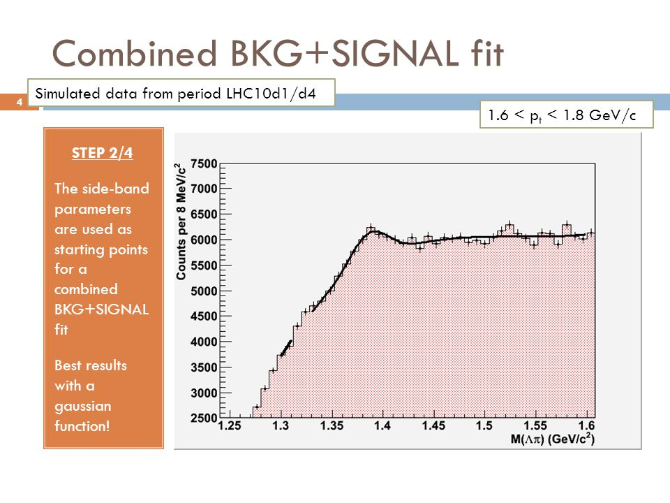 Combined BKG+SIGNAL fit STEP 2/4 The side-band parameters are used as starting points for a combined BKG+SIGNAL fit Best results with a gaussian function.