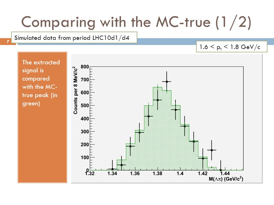 Comparing with the MC-true (1/2) The extracted signal is compared with the MC- true peak (in green) Simulated data from period LHC10d1/d4 1.6 < p t <