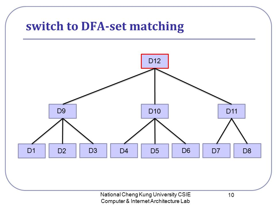 switch to DFA-set matching National Cheng Kung University CSIE Computer & Internet Architecture Lab 10 D12 D9 D10 D11 D1 D2 D3 D4D5D8D7 D6