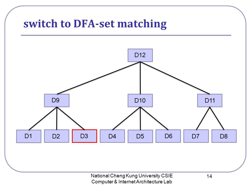 switch to DFA-set matching National Cheng Kung University CSIE Computer & Internet Architecture Lab 14 D12 D9 D10 D11 D1 D2 D3 D4D5D8D7 D6