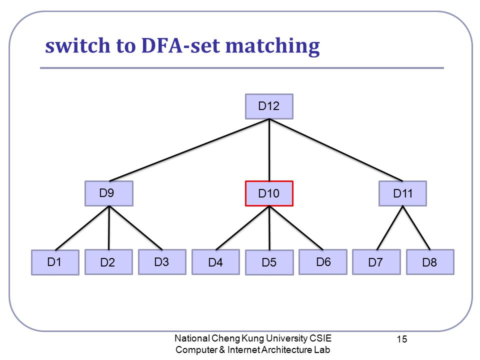 switch to DFA-set matching National Cheng Kung University CSIE Computer & Internet Architecture Lab 15 D12 D9 D10 D11 D1 D2 D3 D4D5D8D7 D6
