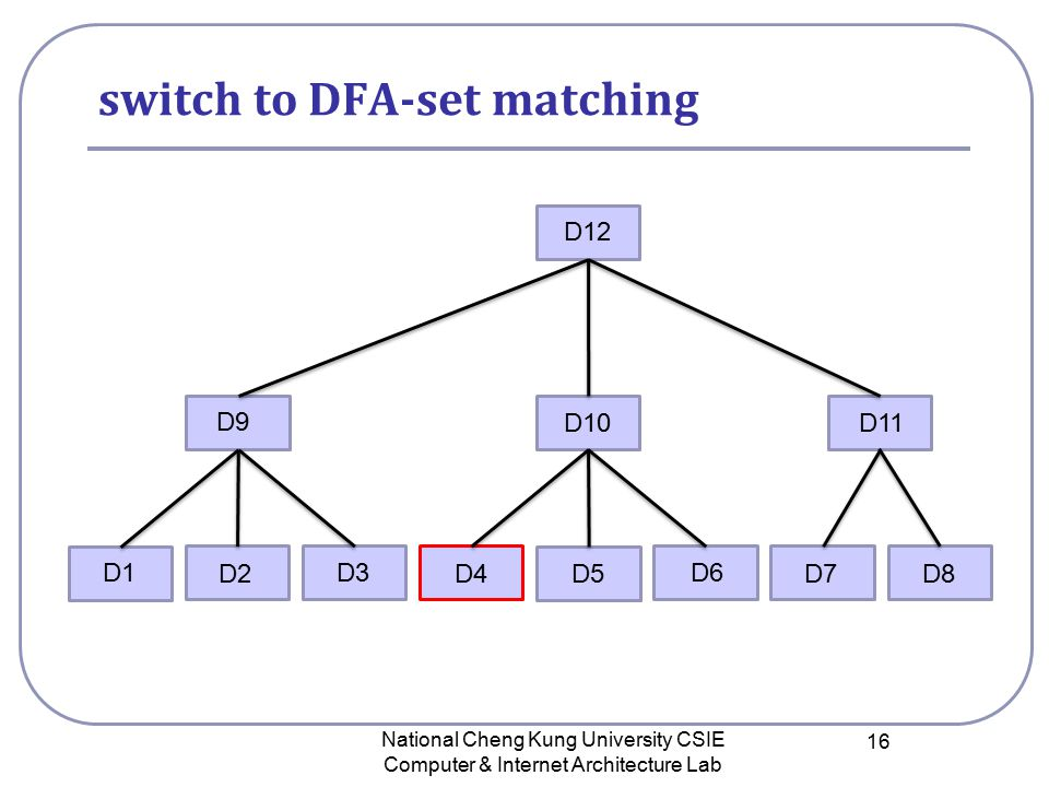 switch to DFA-set matching National Cheng Kung University CSIE Computer & Internet Architecture Lab 16 D12 D9 D10 D11 D1 D2 D3 D4D5D8D7 D6