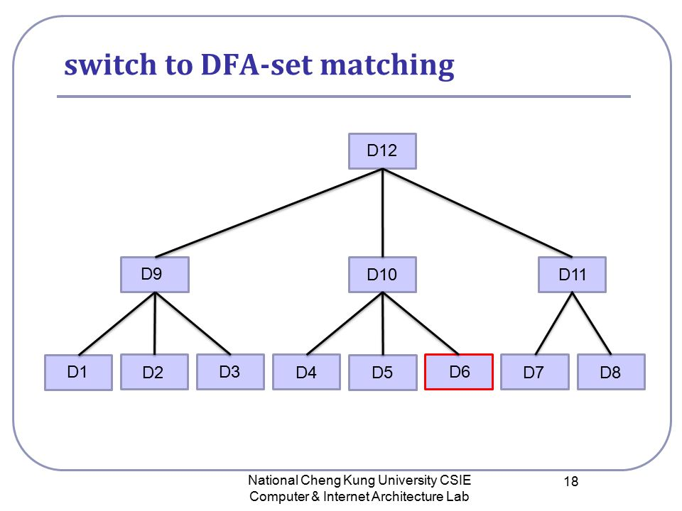 switch to DFA-set matching National Cheng Kung University CSIE Computer & Internet Architecture Lab 18 D12 D9 D10 D11 D1 D2 D3 D4D5D8D7 D6