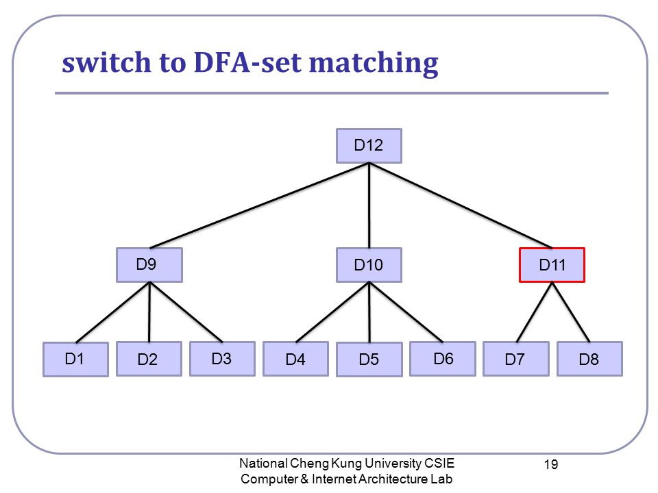 switch to DFA-set matching National Cheng Kung University CSIE Computer & Internet Architecture Lab 19 D12 D9 D10 D11 D1 D2 D3 D4D5D8D7 D6