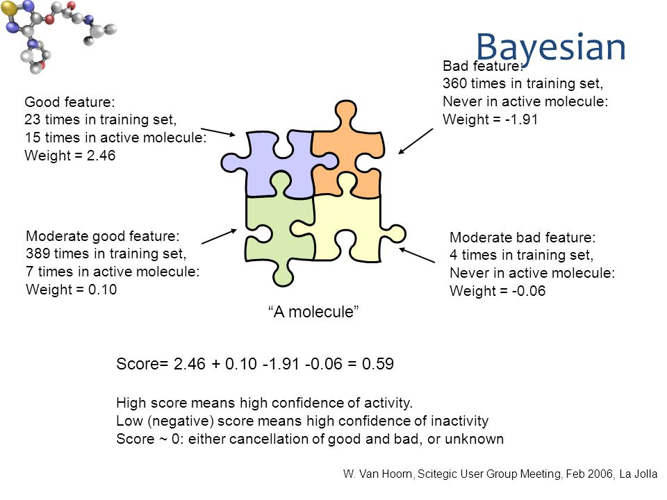 Bayesian Good feature: 23 times in training set, 15 times in active molecule: Weight = 2.46 A molecule Bad feature: 360 times in training set, Never in active molecule: Weight = -1.91 Moderate good feature: 389 times in training set, 7 times in active molecule: Weight = 0.10 Moderate bad feature: 4 times in training set, Never in active molecule: Weight = -0.06 Score= 2.46 + 0.10 -1.91 -0.06 = 0.59 High score means high confidence of activity.