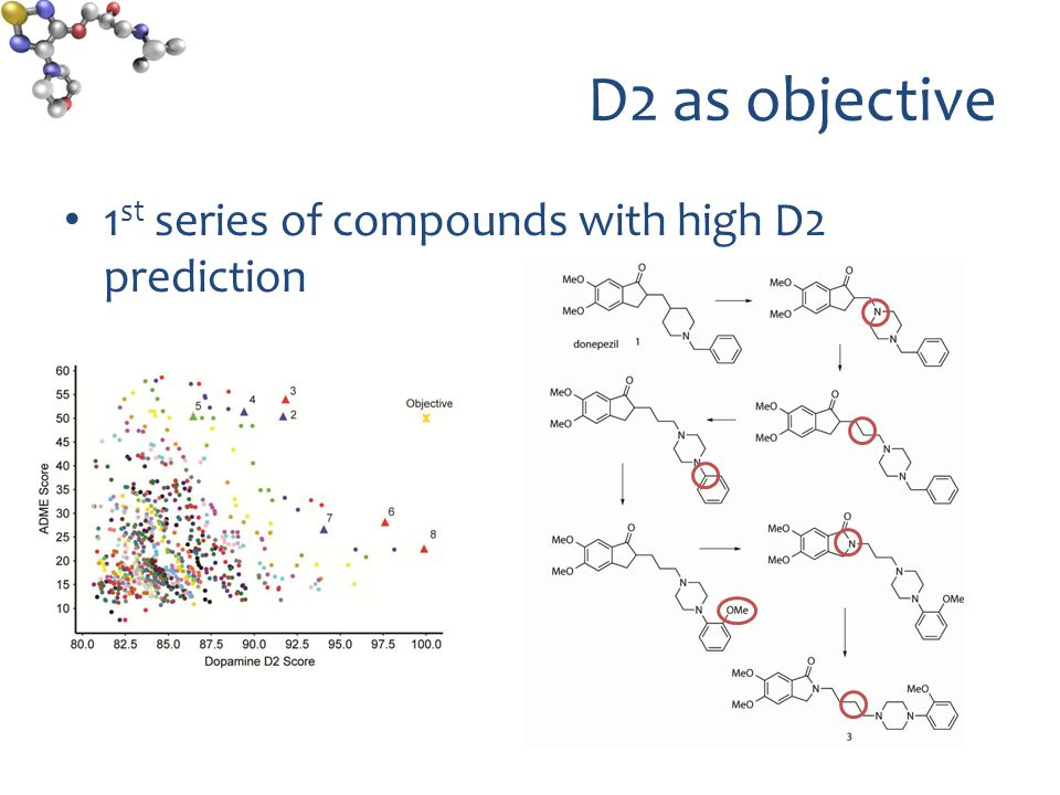 D2 as objective 1 st series of compounds with high D2 prediction