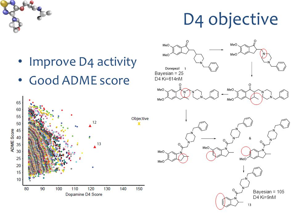 D4 objective Improve D4 activity Good ADME score Bayesian = 25 D4 Ki=614nM Bayesian = 105 D4 Ki=9nM
