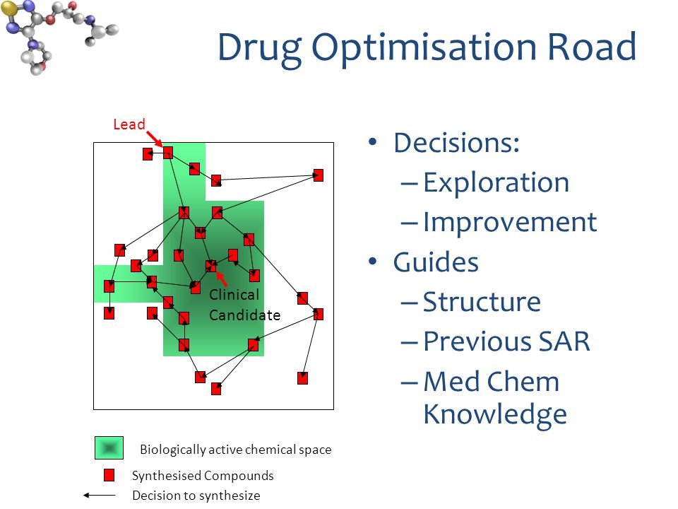 Algorithm Compounds Generate Virtual compounds Background knowledge Med Chem design rules Machine Learning Predict properties Phys-Chem Activities (primary and anti target) Novelty Define Objectives Results expand knowledge-base Patent WO2011061548A2 Multi- objective prioritization Final Population Synthesis optimal molecules Test in bio-assays Assess molecules Top cpds + Random set X run Analyse