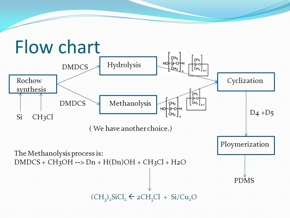 Flow chart Rochow synthesis Hydrolysis Methanolysis Cyclization Ploymerization PDMS ( We have another choice.) D4 +D5 DMDCS The Methanolysis process is: DMDCS + CH3OH --> Dn + H(Dn)OH + CH3Cl + H2O (CH 3 ) 2 SiCl 2  2CH 3 Cl + Si/Cu 2 O SiCH3Cl