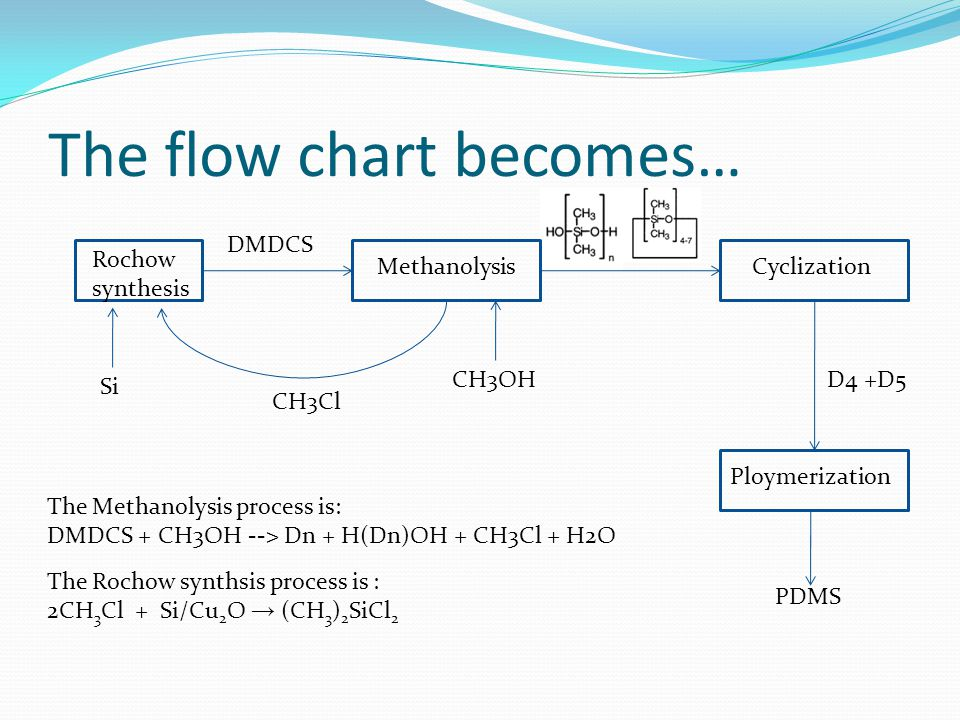 The flow chart becomes… Rochow synthesis MethanolysisCyclization Ploymerization PDMS D4 +D5 DMDCS The Methanolysis process is: DMDCS + CH3OH --> Dn + H(Dn)OH + CH3Cl + H2O The Rochow synthsis process is : 2CH 3 Cl + Si/Cu 2 O → (CH 3 ) 2 SiCl 2 CH3Cl Si CH3OH