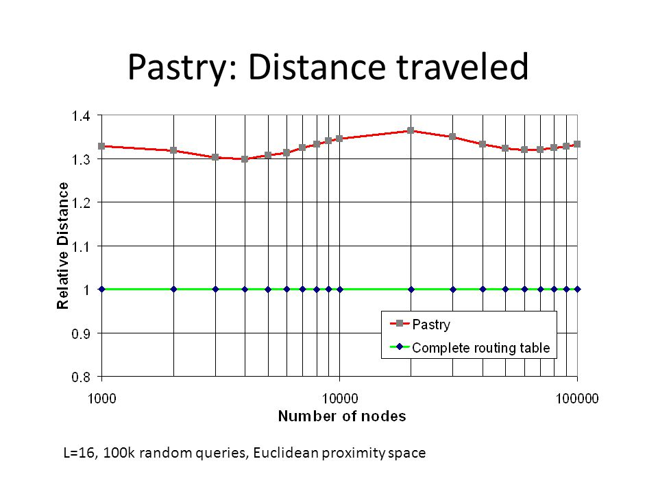 Pastry: Distance traveled L=16, 100k random queries, Euclidean proximity space