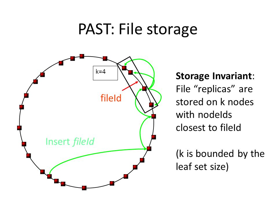 PAST: File storage Storage Invariant: File replicas are stored on k nodes with nodeIds closest to fileId (k is bounded by the leaf set size) fileId Insert fileId k=4