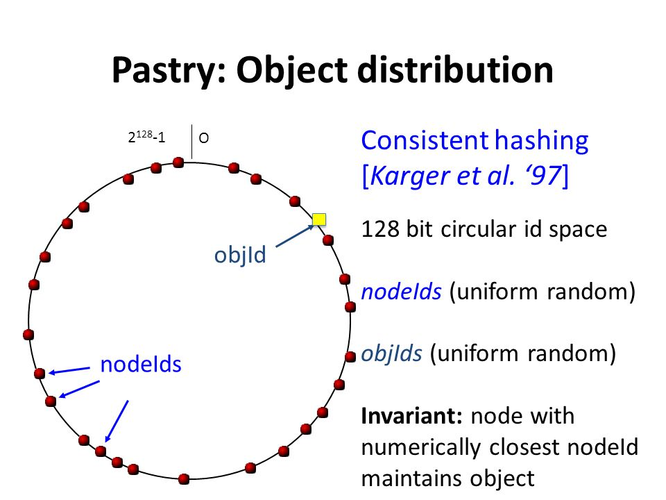Pastry: Object distribution objId Consistent hashing [Karger et al. '97] 128 bit circular id space nodeIds (uniform random) objIds (uniform random) In