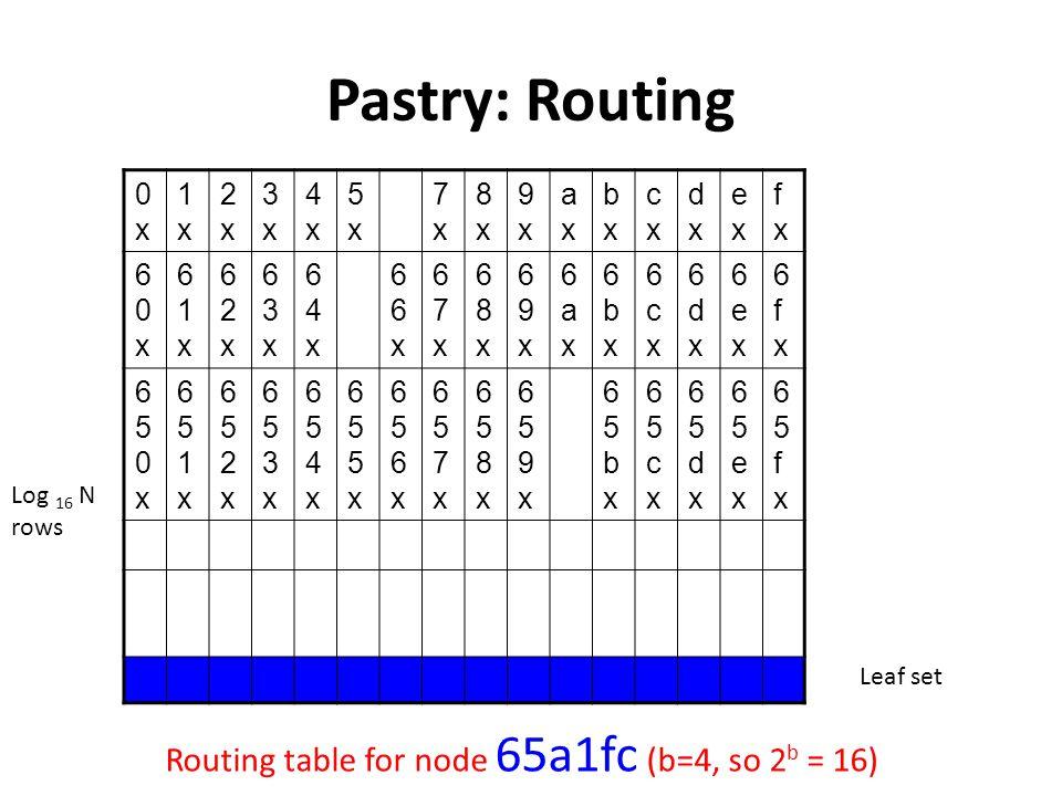 Pastry: Routing 0x0x 1x1x 2x2x 3x3x 4x4x 5x5x 7x7x 8x8x 9x9x axax bxbx cxcx dxdx exex fxfx 60x60x 61x61x 62x62x 63x63x 64x64x 66x66x 67x67x 68x68x 69x69x 6ax6ax 6bx6bx 6cx6cx 6dx6dx 6ex6ex 6fx6fx 650x650x 651x651x 652x652x 653x653x 654x654x 655x655x 656x656x 657x657x 658x658x 659x659x 65bx65bx 65cx65cx 65dx65dx 65ex65ex 65fx65fx Routing table for node 65a1fc (b=4, so 2 b = 16) Leaf set Log 16 N rows