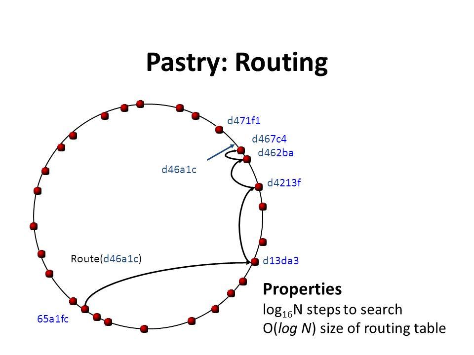 Pastry: Routing Properties log 16 N steps to search O(log N) size of routing table d46a1c Route(d46a1c) d462ba d4213f d13da3 65a1fc d467c4 d471f1