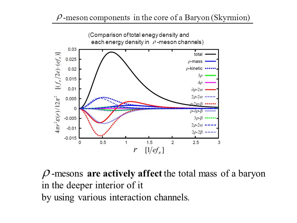 -meson components in the core of a Baryon (Skyrmion) (Comparison of total enegy density and each energy density in -meson channels) -mesons are actively affect the total mass of a baryon in the deeper interior of it by using various interaction channels.