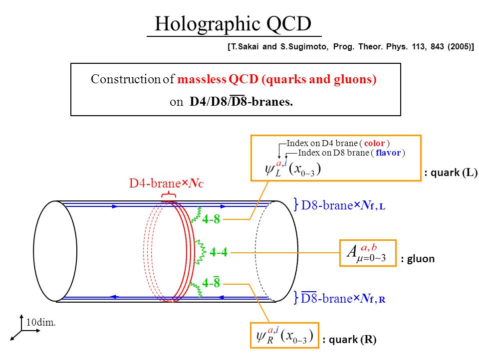 Mass and radius of baryon two Holographic QCD has just two parameters ; ; ultraviolet cut-off scale.
