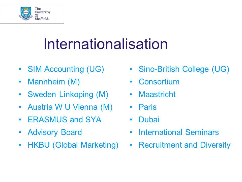 Internationalisation SIM Accounting (UG) Mannheim (M) Sweden Linkoping (M) Austria W U Vienna (M) ERASMUS and SYA Advisory Board HKBU (Global Marketing) Sino-British College (UG) Consortium Maastricht Paris Dubai International Seminars Recruitment and Diversity