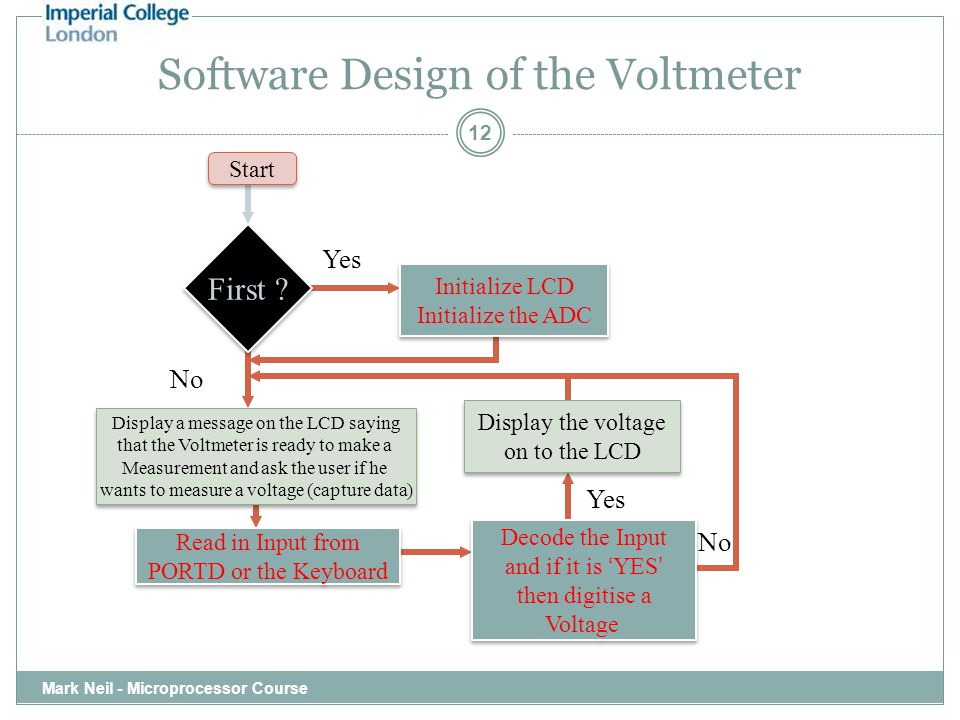 Software Design of the Voltmeter Mark Neil - Microprocessor Course 12 First .