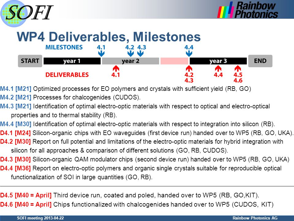 SOFI meeting 2013-04-22 Rainbow Photonics AG WP4 Deliverables, Milestones M4.1 [M21] Optimized processes for EO polymers and crystals with sufficient yield (RB, GO) M4.2 [M21] Processes for chalcogenides (CUDOS).
