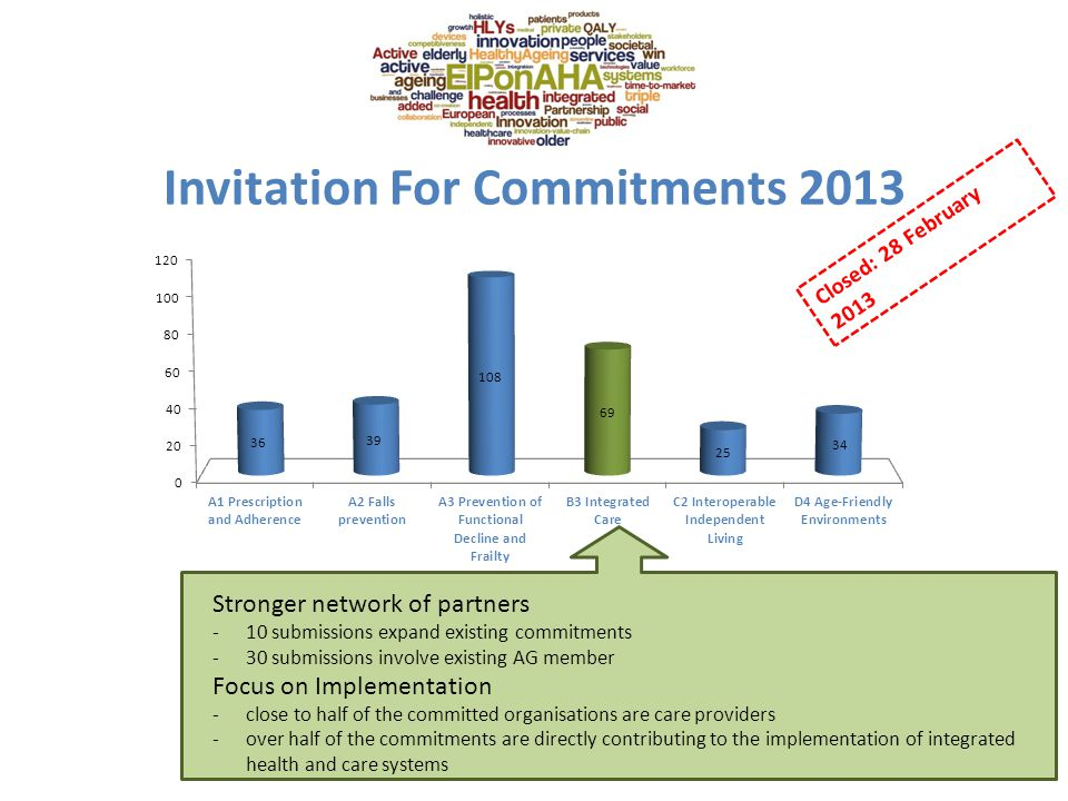 Invitation For Commitments 2013 Stronger network of partners -10 submissions expand existing commitments -30 submissions involve existing AG member Focus on Implementation -close to half of the committed organisations are care providers -over half of the commitments are directly contributing to the implementation of integrated health and care systems Closed: 28 February 2013