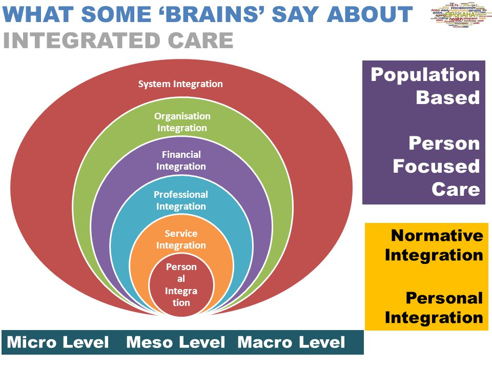 WHAT SOME 'BRAINS' SAY ABOUT INTEGRATED CARE System Integration Organisation Integration Financial Integration Professional Integration Service Integration Person al Integra tion Population Based Person Focused Care Micro Level Meso Level Macro Level Normative Integration Personal Integration