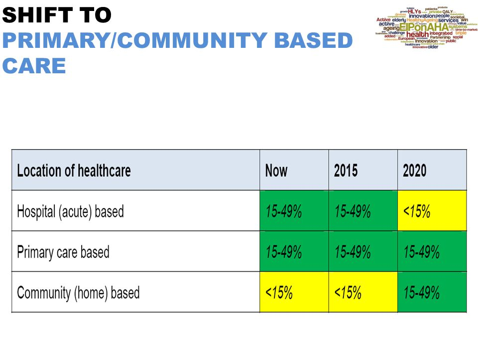 SHIFT TO PRIMARY/COMMUNITY BASED CARE