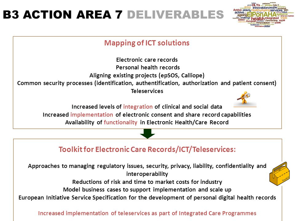 B3 ACTION AREA 7 DELIVERABLES Mapping of ICT solutions Electronic care records Personal health records Aligning existing projects (epSOS, Calliope) Common security processes (identification, authentification, authorization and patient consent) Teleservices Increased levels of integration of clinical and social data Increased implementation of electronic consent and share record capabilities Availability of functionality in Electronic Health/Care Record Toolkit for Electronic Care Records/ICT/Teleservices: Approaches to managing regulatory issues, security, privacy, liability, confidentiality and interoperability Reductions of risk and time to market costs for industry Model business cases to support implementation and scale up European Initiative Service Specification for the development of personal digital health records Increased implementation of teleservices as part of Integrated Care Programmes