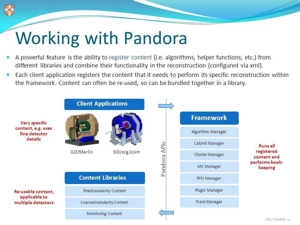 John Marshall, 14 Working with Pandora Pandora APIs ILD/Marlin SiD/org.lcsim Framework Algorithm Manager CaloHit Manager MC Manager PFO Manager Plugin Manager Track Manager Cluster Manager A powerful feature is the ability to register content (i.e.