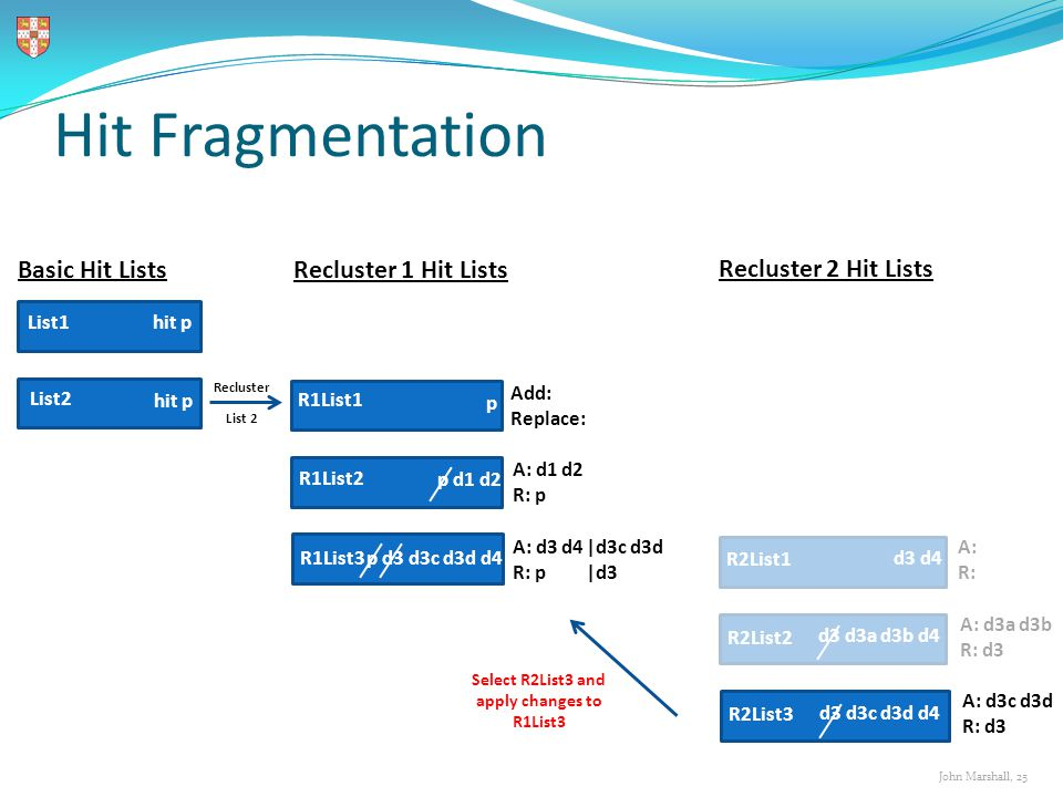 John Marshall, 25 Hit Fragmentation Select R2List3 and apply changes to R1List3 List1 List2 R1List1 R1List2 R2List1 R2List2 R2List3 hit p p p d1 d2 d3
