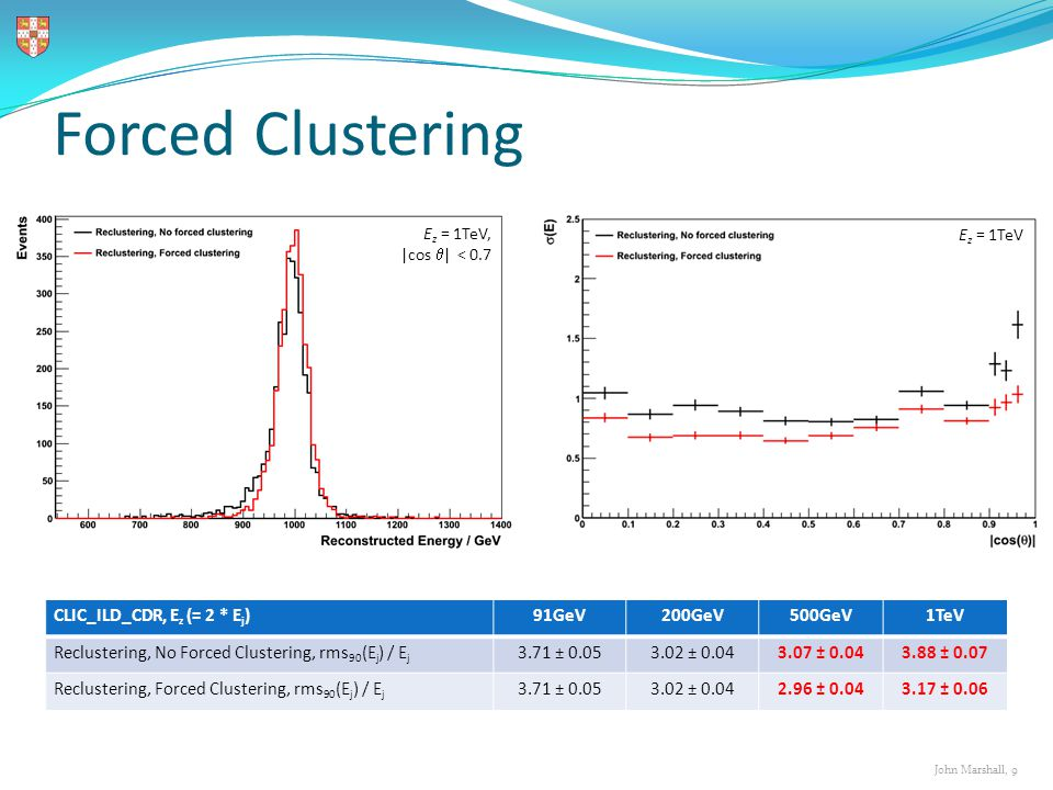 John Marshall, 9 Forced Clustering CLIC_ILD_CDR, E z (= 2 * E j )91GeV200GeV500GeV1TeV Reclustering, No Forced Clustering, rms 90 (E j ) / E j 3.71 ± 0.053.02 ± 0.043.07 ± 0.043.88 ± 0.07 Reclustering, Forced Clustering, rms 90 (E j ) / E j 3.71 ± 0.053.02 ± 0.042.96 ± 0.043.17 ± 0.06 E z = 1TeV, |cos  | < 0.7 E z = 1TeV