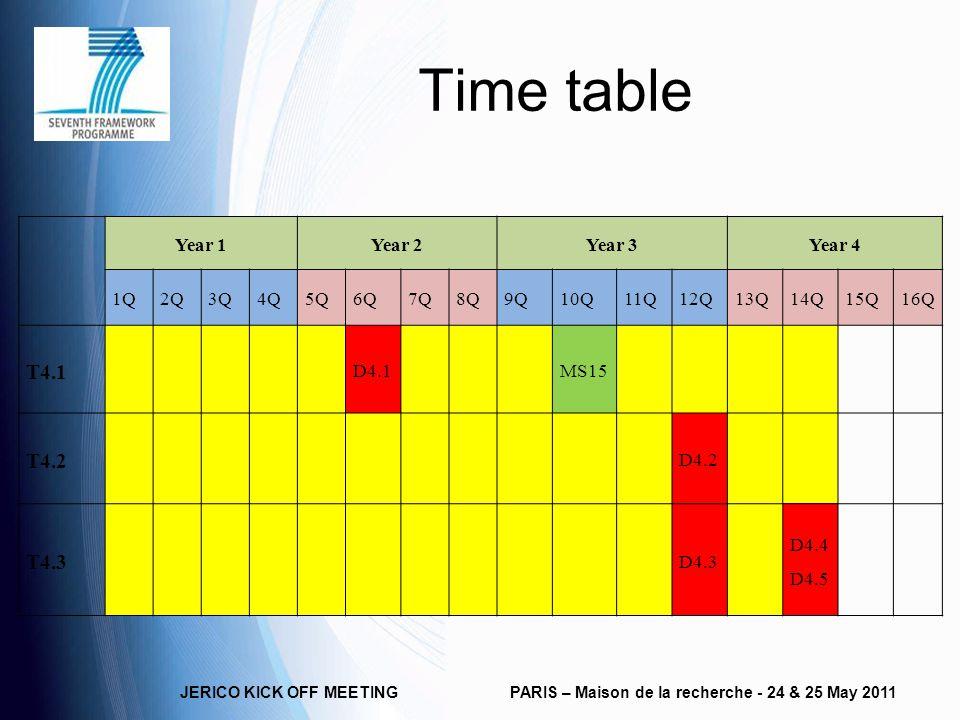 Time table JERICO KICK OFF MEETINGPARIS – Maison de la recherche - 24 & 25 May 2011 Year 1Year 2Year 3Year 4 1Q2Q3Q4Q5Q6Q7Q8Q9Q10Q11Q12Q13Q14Q15Q16Q T4.1 D4.1MS15 T4.2 D4.2 T4.3 D4.3 D4.4 D4.5