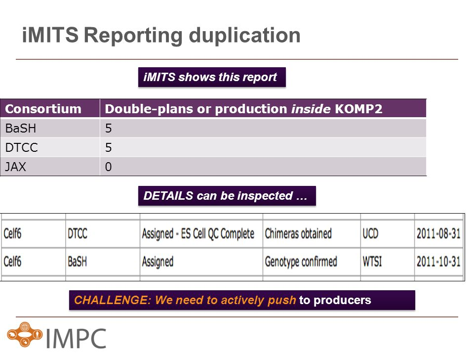 iMITS Reporting duplication ConsortiumDouble-plans or production inside KOMP2 BaSH5 DTCC5 JAX0 DETAILS can be inspected … CHALLENGE: We need to actively push to producers iMITS shows this report