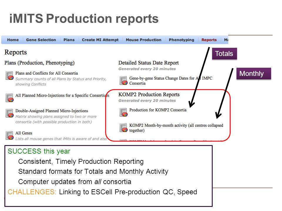iMITS Production reports SUCCESS this year Consistent, Timely Production Reporting Standard formats for Totals and Monthly Activity Computer updates from all consortia CHALLENGES: Linking to ESCell Pre-production QC, Speed Totals Monthly